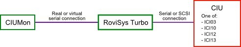 CIUMon must be connected through RoviSys Turbo to communicate with an ICI03, ICI10, ICI12 or ICI13 CIU