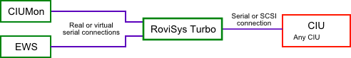 If CIUMon is connected through RoviSys Turbo, other programs can connect to the same CIU through RoviSys Turbo