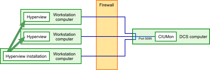 In a simple setup, each instance of Hyperview connects to CIUMon across the firewall.